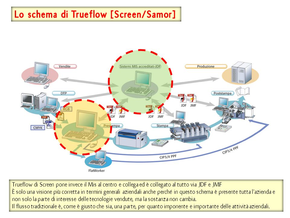 Lo schema di Trueflow [Screen/Samor]